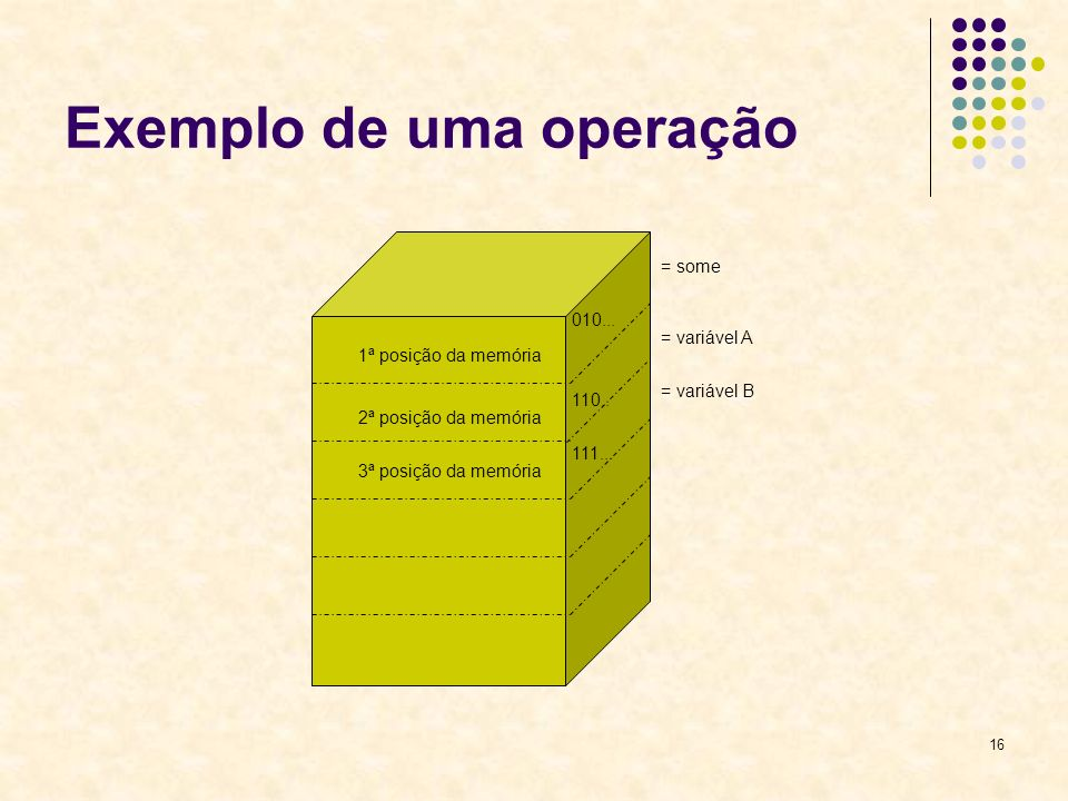 16 Exemplo de uma operação 1ª posição da memória 2ª posição da memória 3ª posição da memória = some = variável A = variável B 010... 110.. 111...