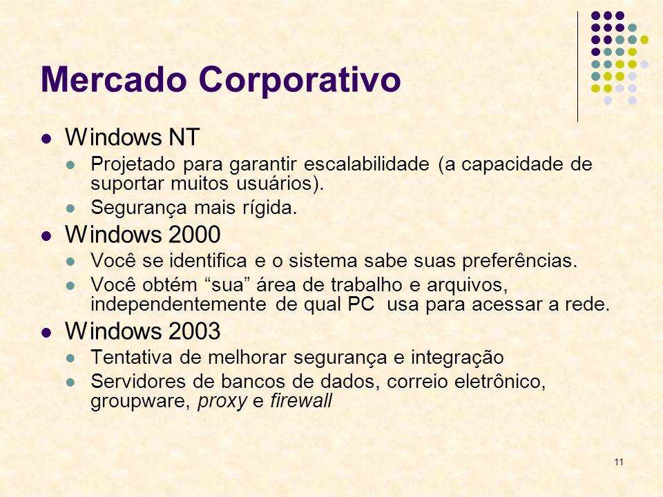11 Mercado Corporativo Windows NT Projetado para garantir escalabilidade (a capacidade de suportar muitos usuários).
