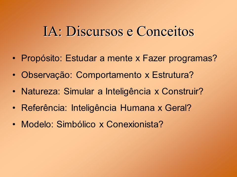 IA: Discursos e Conceitos Propósito: Estudar a mente x Fazer programas? Observação: Comportamento x Estrutura? Natureza: Simular a Inteligência x Cons