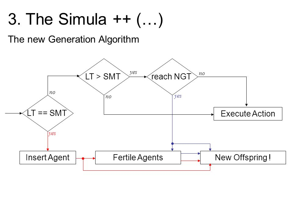 3. The Simula ++ (…) The new Generation Algorithm LT == SMT New Offspring ! Execute Action reach NGT Fertile Agents yes no LT > SMT Insert Agent yes n