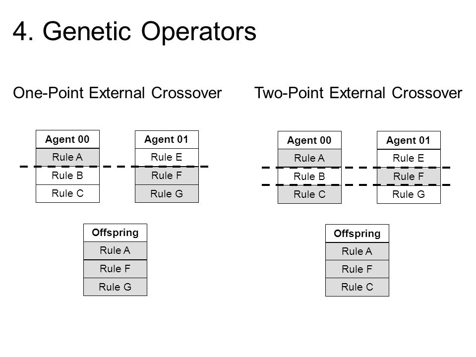 4. Genetic Operators One-Point External Crossover Two-Point External Crossover Rule A Rule B Rule C Agent 00 Rule E Rule F Rule G Agent 01 Rule A Rule