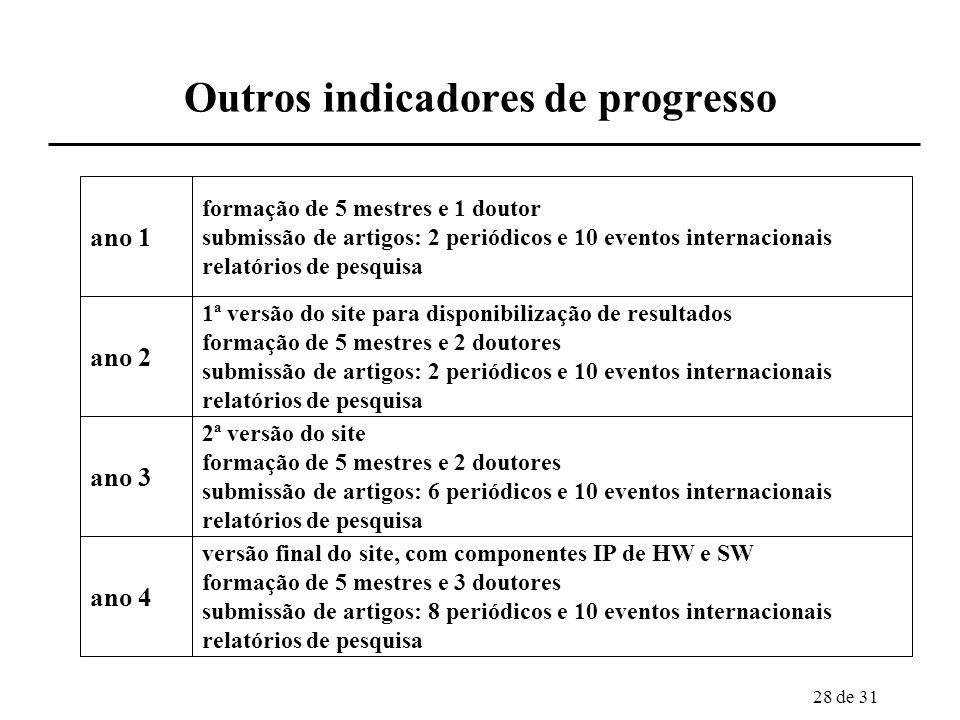 28 de 31 Outros indicadores de progresso ano 1 ano 2 ano 3 ano 4 formação de 5 mestres e 1 doutor submissão de artigos: 2 periódicos e 10 eventos inte