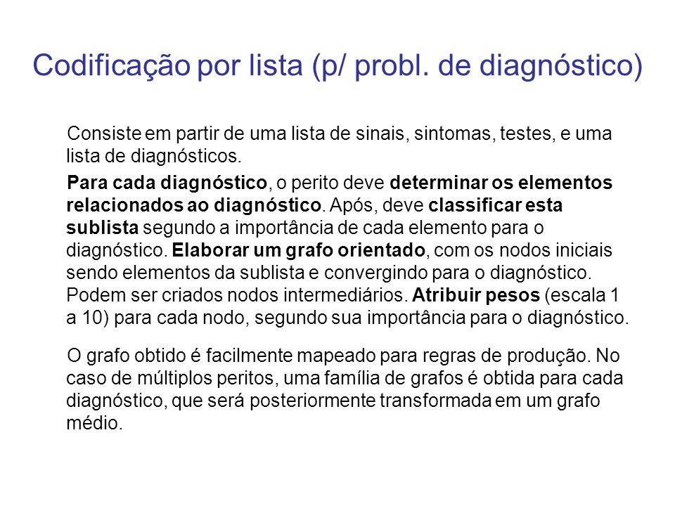 Codificação por lista (p/ probl. de diagnóstico) Consiste em partir de uma lista de sinais, sintomas, testes, e uma lista de diagnósticos. Para cada d