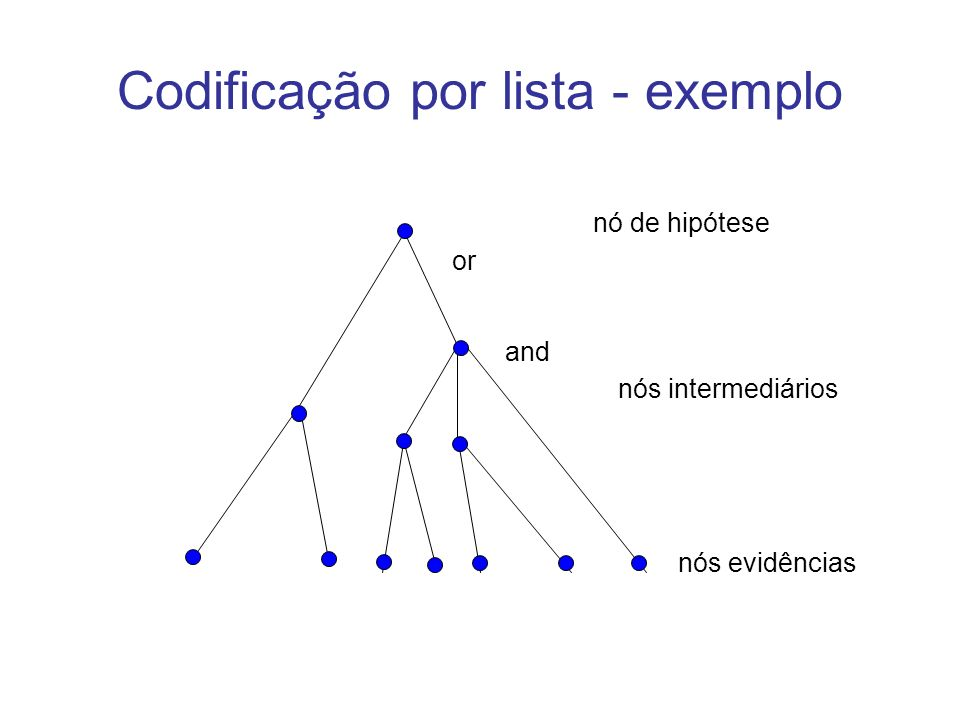 Codificação por lista - exemplo nó de hipótese or nós intermediários and nós evidências