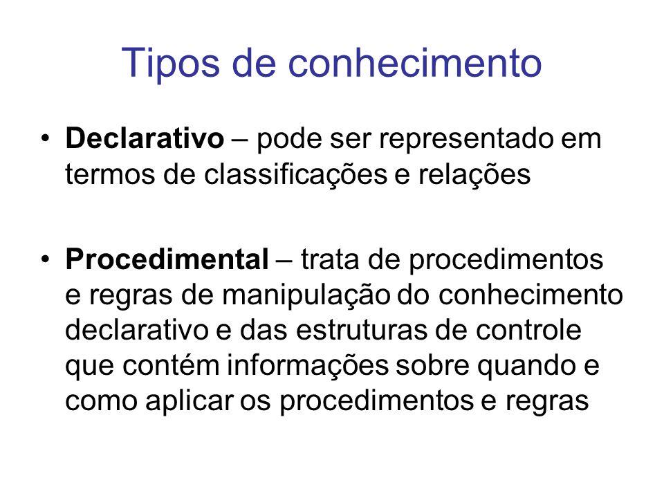 Tipos de conhecimento Declarativo – pode ser representado em termos de classificações e relações Procedimental – trata de procedimentos e regras de ma