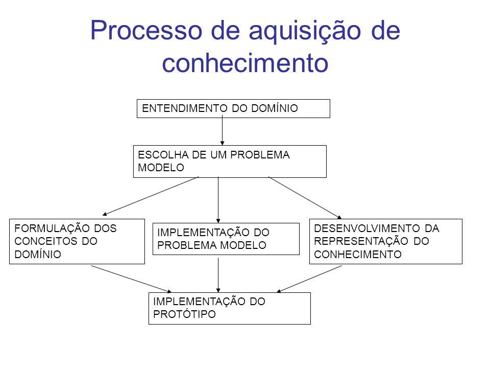 Processo de aquisição de conhecimento ENTENDIMENTO DO DOMÍNIO ESCOLHA DE UM PROBLEMA MODELO FORMULAÇÃO DOS CONCEITOS DO DOMÍNIO IMPLEMENTAÇÃO DO PROBL