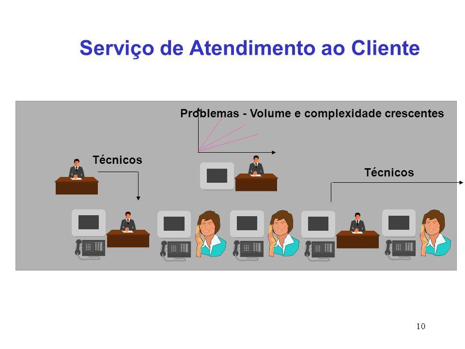 10 Serviço de Atendimento ao Cliente Problemas - Volume e complexidade crescentes Técnicos