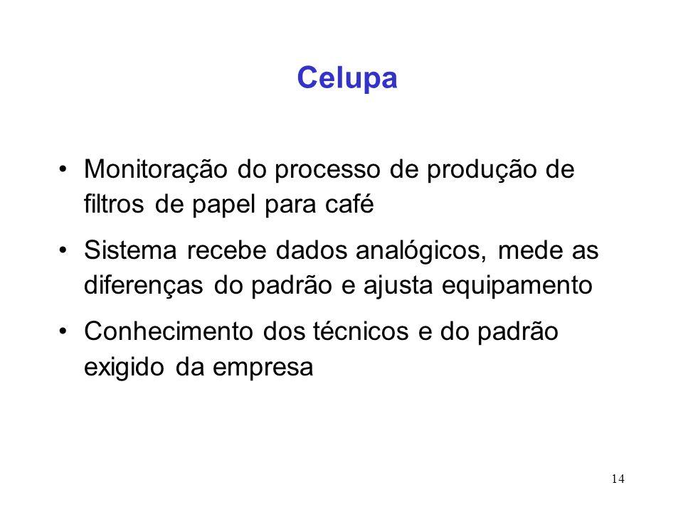 14 Celupa Monitoração do processo de produção de filtros de papel para café Sistema recebe dados analógicos, mede as diferenças do padrão e ajusta equ