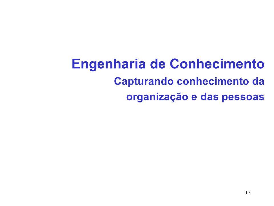 15 Engenharia de Conhecimento Capturando conhecimento da organização e das pessoas
