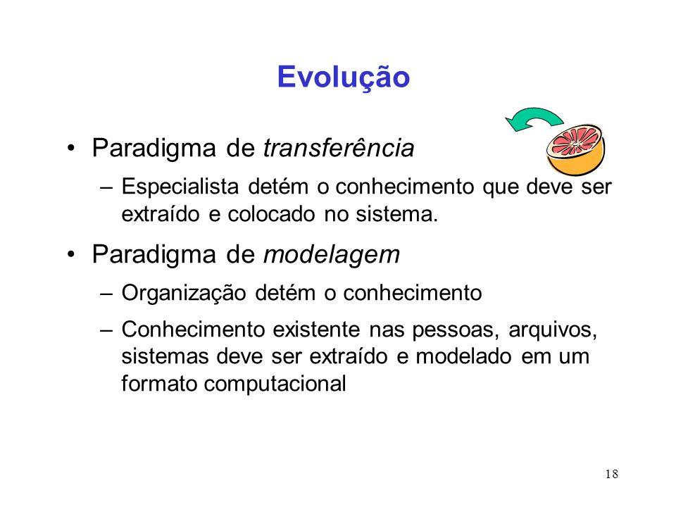 18 Evolução Paradigma de transferência –Especialista detém o conhecimento que deve ser extraído e colocado no sistema. Paradigma de modelagem –Organiz