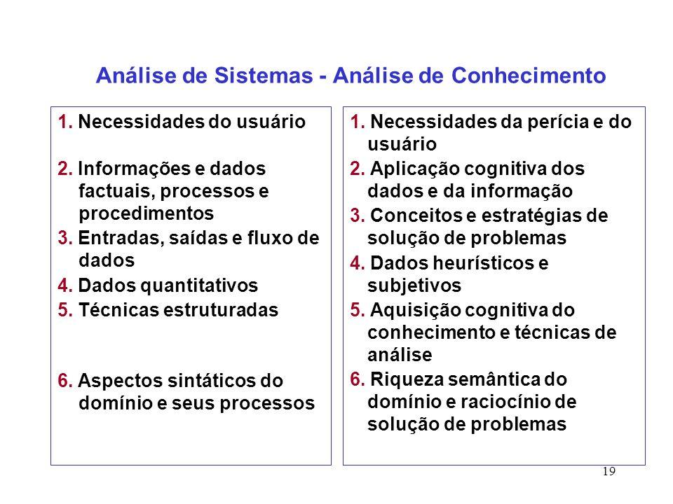 19 Análise de Sistemas - Análise de Conhecimento 1. Necessidades do usuário 2. Informações e dados factuais, processos e procedimentos 3. Entradas, sa