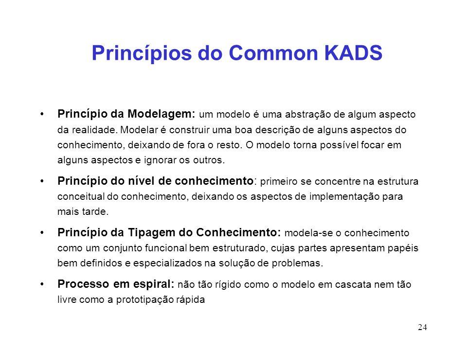 24 Princípios do Common KADS Princípio da Modelagem: um modelo é uma abstração de algum aspecto da realidade. Modelar é construir uma boa descrição de