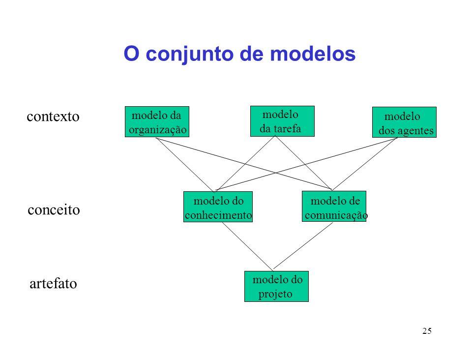25 O conjunto de modelos modelo da organização modelo da tarefa modelo dos agentes modelo do conhecimento modelo de comunicação modelo do projeto cont