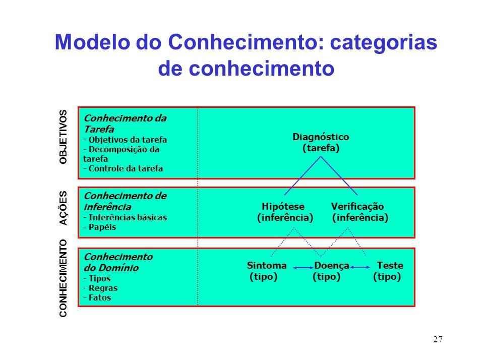 27 Modelo do Conhecimento: categorias de conhecimento Conhecimento da Tarefa - Objetivos da tarefa - Decomposição da tarefa - Controle da tarefa Conhe