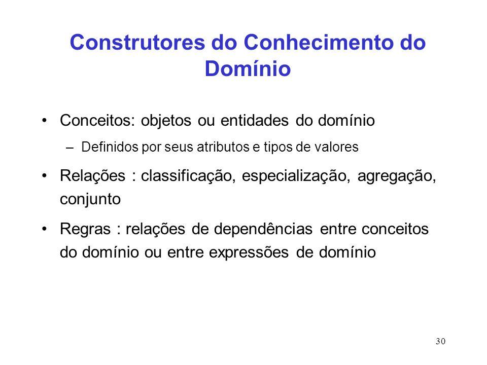 30 Construtores do Conhecimento do Domínio Conceitos: objetos ou entidades do domínio –Definidos por seus atributos e tipos de valores Relações : clas