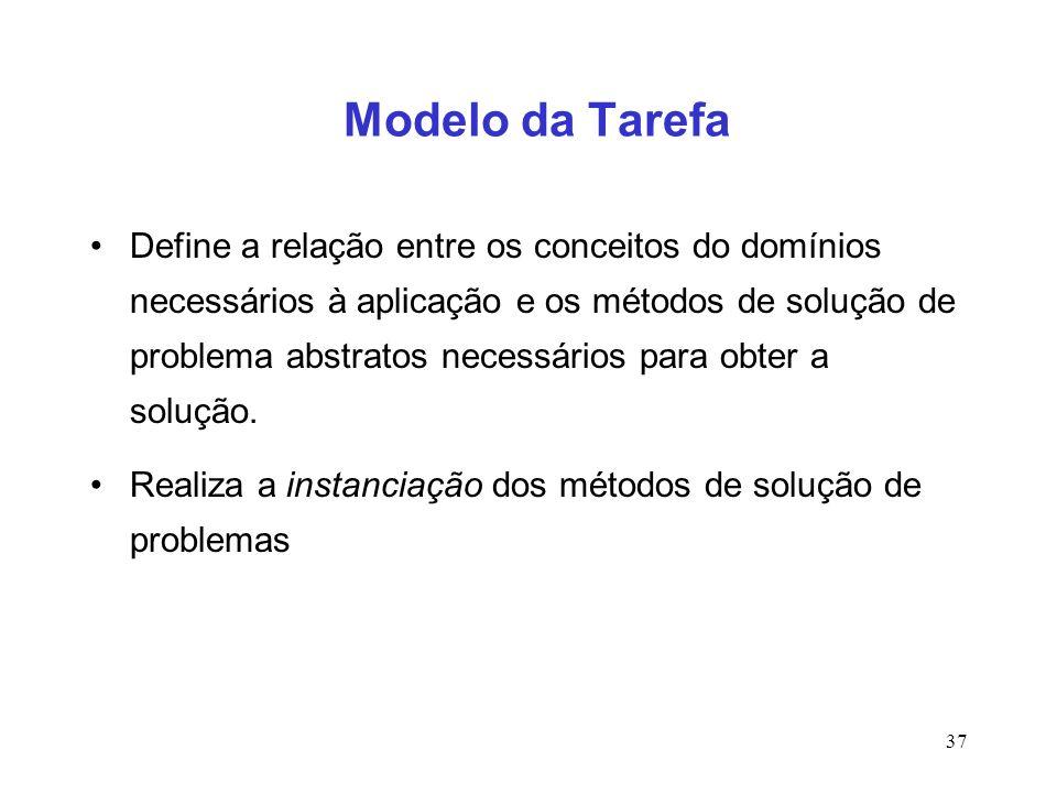37 Modelo da Tarefa Define a relação entre os conceitos do domínios necessários à aplicação e os métodos de solução de problema abstratos necessários