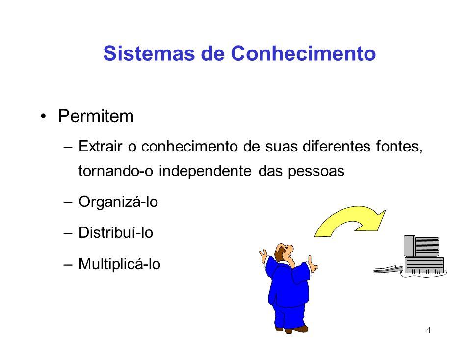 4 Sistemas de Conhecimento Permitem –Extrair o conhecimento de suas diferentes fontes, tornando-o independente das pessoas –Organizá-lo –Distribuí-lo