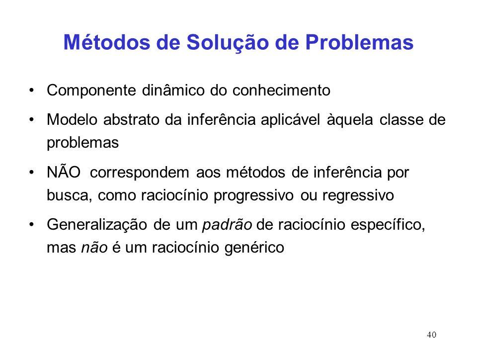 40 Métodos de Solução de Problemas Componente dinâmico do conhecimento Modelo abstrato da inferência aplicável àquela classe de problemas NÃO correspo