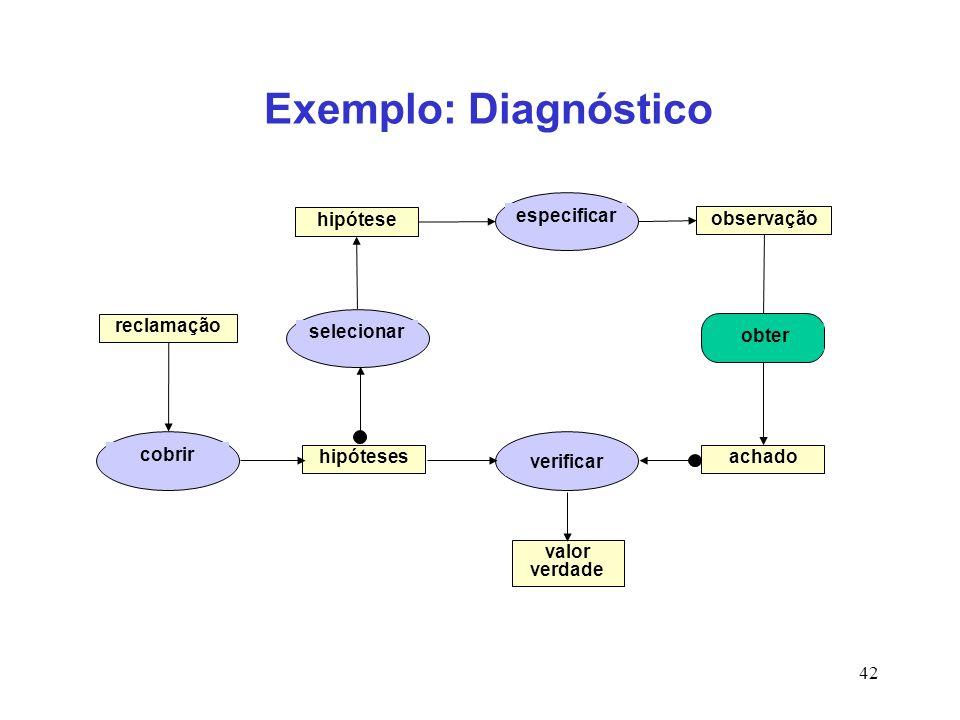 42 obter Exemplo: Diagnóstico hipóteses valor verdade reclamação observação achado cobrir especificar verificar hipótese selecionar