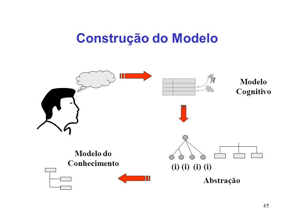 45 (i) Modelo Cognitivo Modelo do Conhecimento Abstração Construção do Modelo