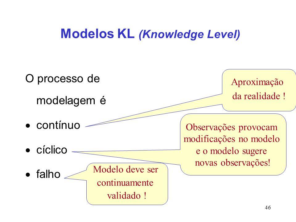 46 Modelos KL (Knowledge Level) O processo de modelagem é contínuo cíclico falho Aproximação da realidade ! Observações provocam modificações no model
