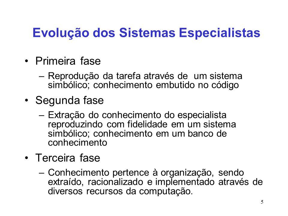 5 Evolução dos Sistemas Especialistas Primeira fase –Reprodução da tarefa através de um sistema simbólico; conhecimento embutido no código Segunda fas