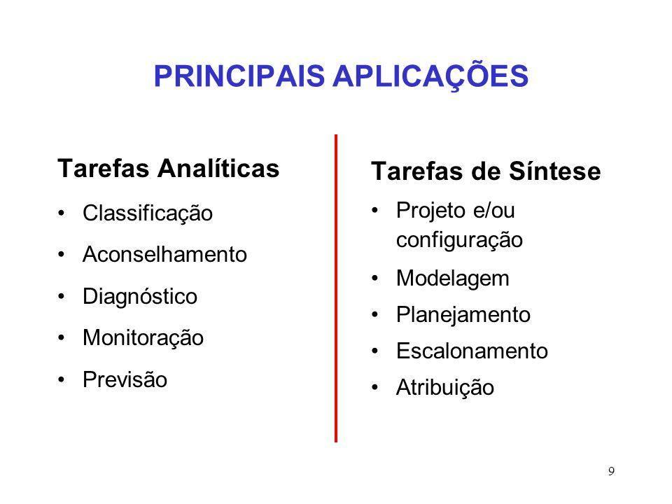 9 PRINCIPAIS APLICAÇÕES Tarefas Analíticas Classificação Aconselhamento Diagnóstico Monitoração Previsão Tarefas de Síntese Projeto e/ou configuração