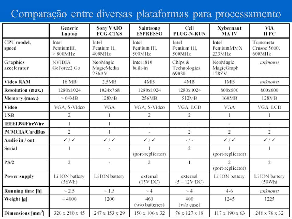 Comparação entre diversas plataformas para processamento