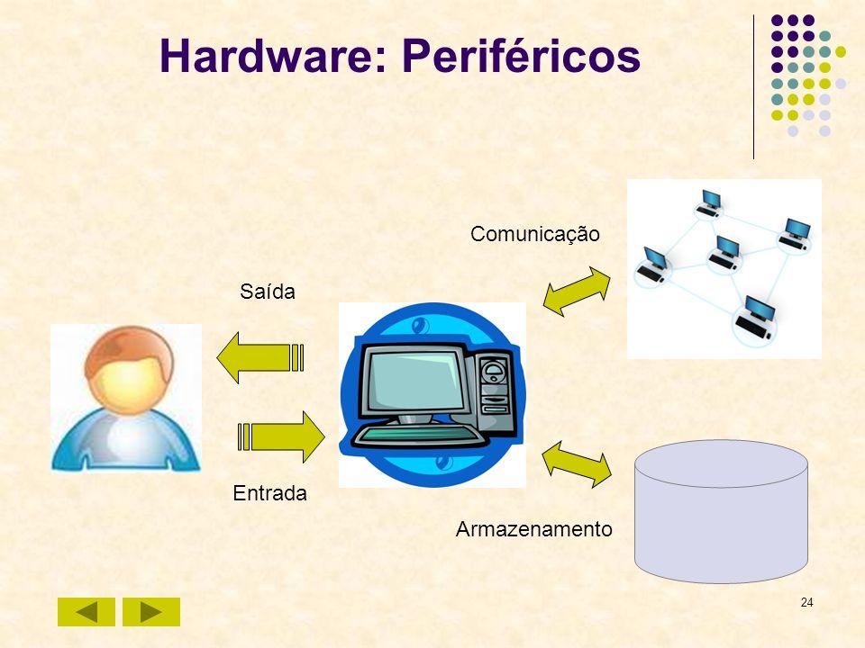 24 Hardware: Periféricos Entrada Saída Armazenamento Comunicação