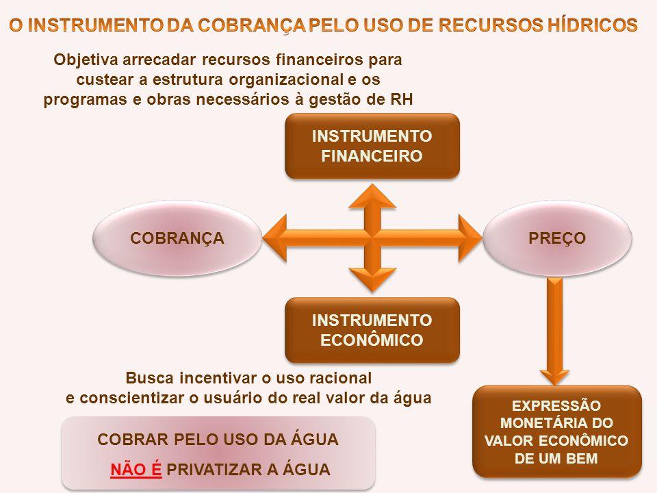 COBRANÇA INSTRUMENTO ECONÔMICO Busca incentivar o uso racional e conscientizar o usuário do real valor da água INSTRUMENTO FINANCEIRO Objetiva arrecad