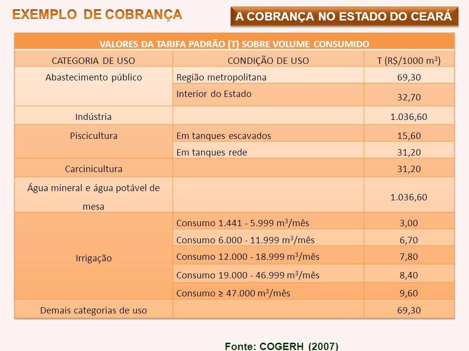 A COBRANÇA NO ESTADO DO CEARÁ Fonte: COGERH (2007)