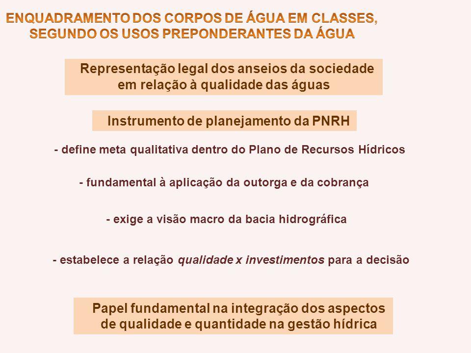 Representação legal dos anseios da sociedade em relação à qualidade das águas Instrumento de planejamento da PNRH - define meta qualitativa dentro do