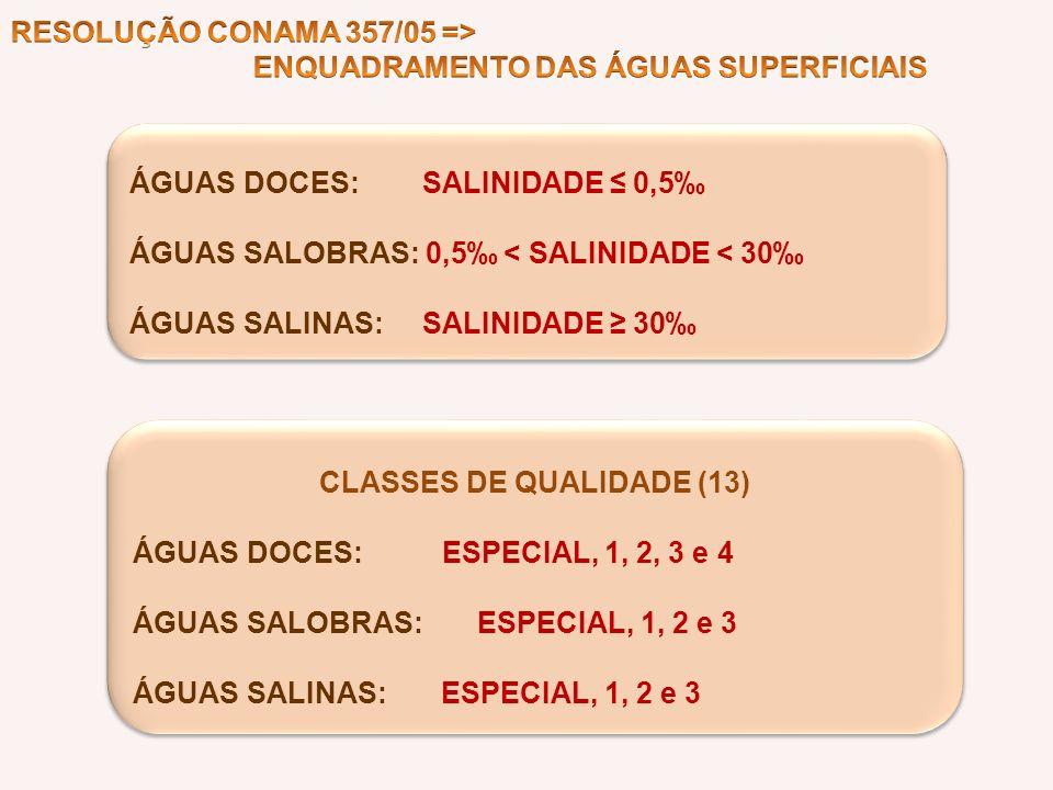 ÁGUAS DOCES: SALINIDADE 0,5 ÁGUAS SALOBRAS: 0,5 < SALINIDADE < 30 ÁGUAS SALINAS: SALINIDADE 30 ÁGUAS DOCES: SALINIDADE 0,5 ÁGUAS SALOBRAS: 0,5 < SALIN