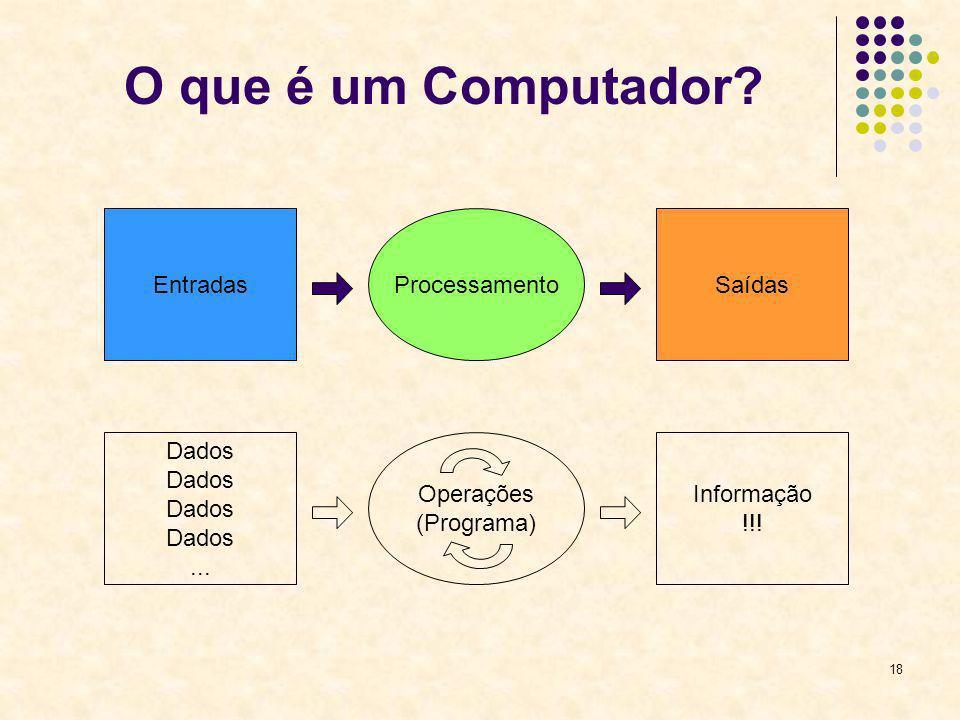 18 O que é um Computador? EntradasProcessamentoSaídas Dados... Operações (Programa) Informação !!!