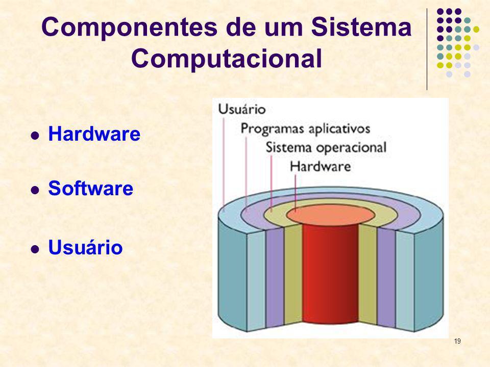 19 Componentes de um Sistema Computacional Hardware Software Usuário