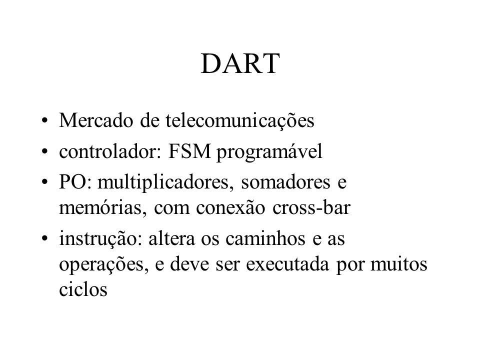 DART Mercado de telecomunicações controlador: FSM programável PO: multiplicadores, somadores e memórias, com conexão cross-bar instrução: altera os caminhos e as operações, e deve ser executada por muitos ciclos