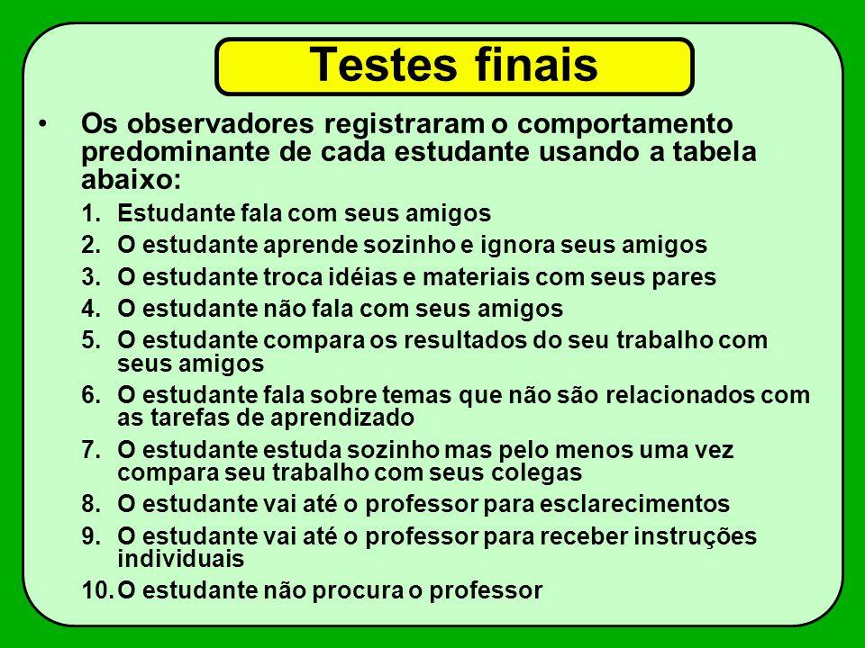 Testes finais Os observadores registraram o comportamento predominante de cada estudante usando a tabela abaixo: 1.Estudante fala com seus amigos 2.O