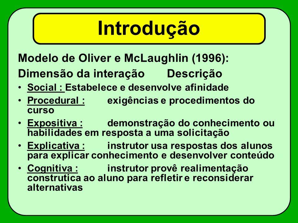 Introdução Modelo de Oliver e McLaughlin (1996): Dimensão da interaçãoDescrição Social : Estabelece e desenvolve afinidade Procedural :exigências e pr
