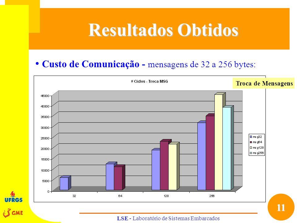 11 LSE LSE - Laboratório de Sistemas Embarcados Resultados Obtidos Custo de Comunicação - mensagens de 32 a 256 bytes: Troca de Mensagens