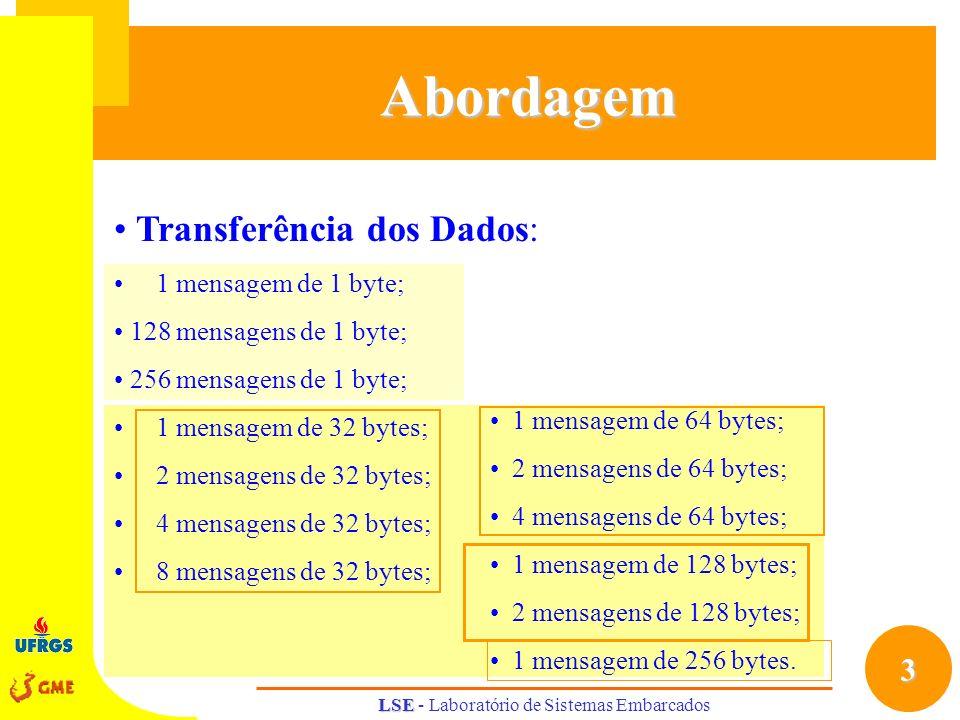 3 LSE LSE - Laboratório de Sistemas EmbarcadosAbordagem Transferência dos Dados: 1 mensagem de 1 byte; 128 mensagens de 1 byte; 256 mensagens de 1 byt