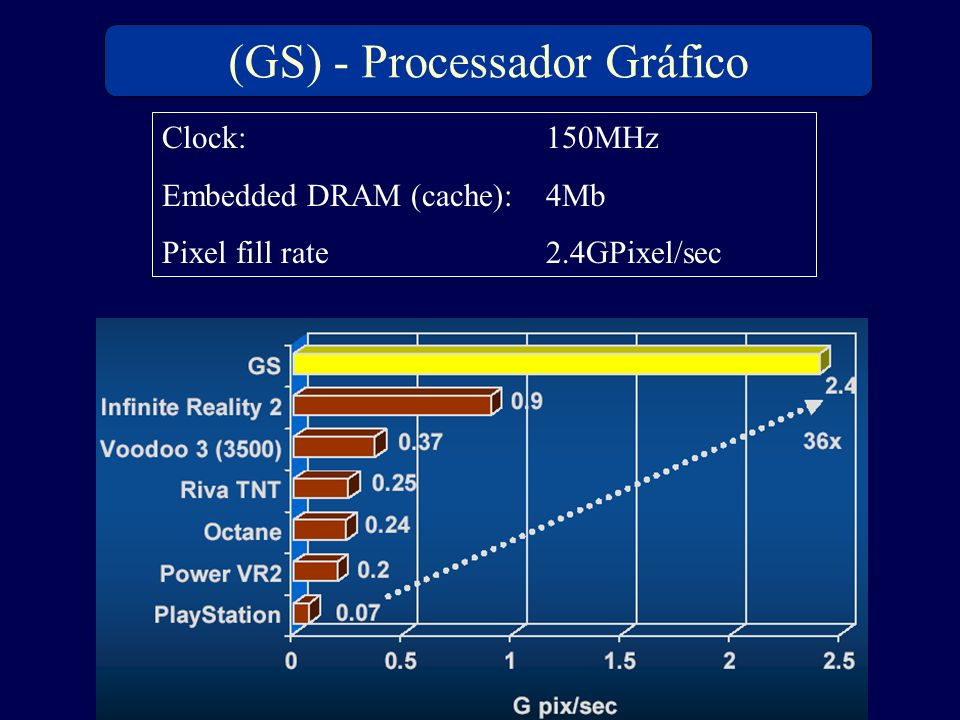 (GS) - Processador Gráfico Clock: 150MHz Embedded DRAM (cache):4Mb Pixel fill rate2.4GPixel/sec