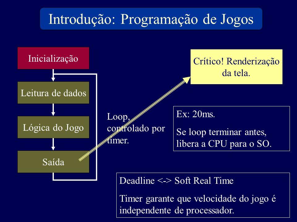 Introdução: Programação de Jogos Inicialização Leitura de dados Lógica do Jogo Saída Loop, controlado por timer. Ex: 20ms. Se loop terminar antes, lib