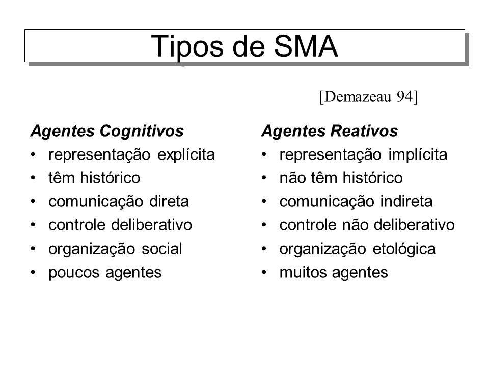 Tipos de SMA Agentes Cognitivos representação explícita têm histórico comunicação direta controle deliberativo organização social poucos agentes Agent