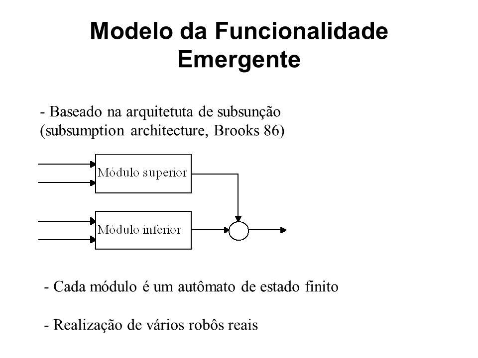 Modelo da Funcionalidade Emergente - Baseado na arquitetuta de subsunção (subsumption architecture, Brooks 86) - Cada módulo é um autômato de estado f