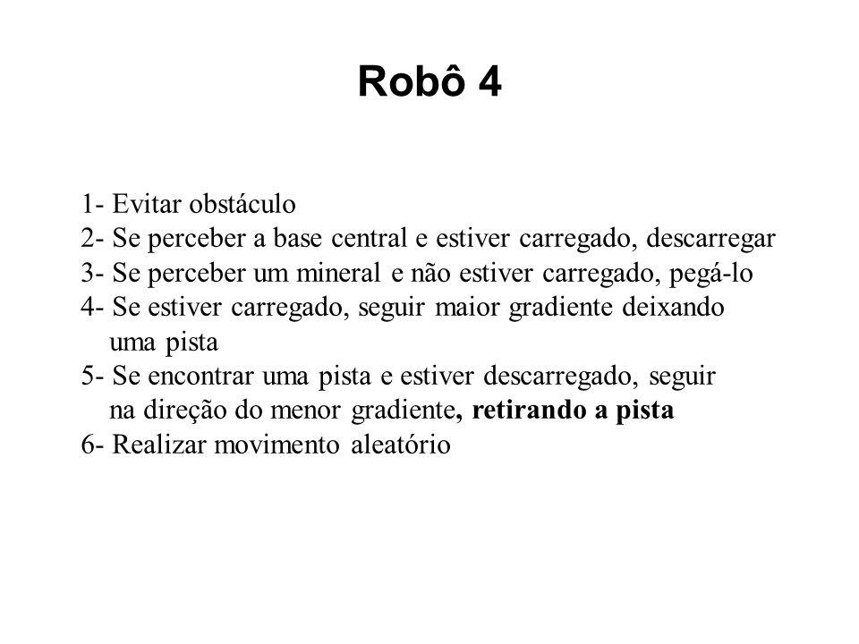 Robô 4 1- Evitar obstáculo 2- Se perceber a base central e estiver carregado, descarregar 3- Se perceber um mineral e não estiver carregado, pegá-lo 4