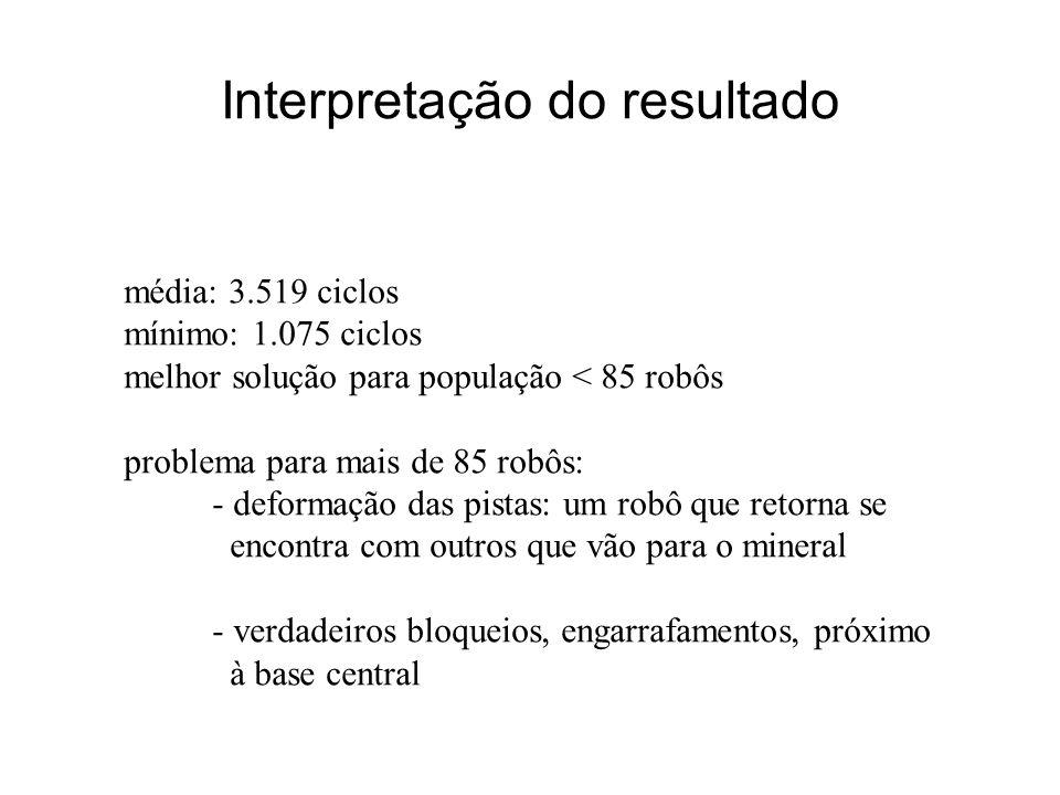 Interpretação do resultado média: 3.519 ciclos mínimo: 1.075 ciclos melhor solução para população < 85 robôs problema para mais de 85 robôs: - deforma