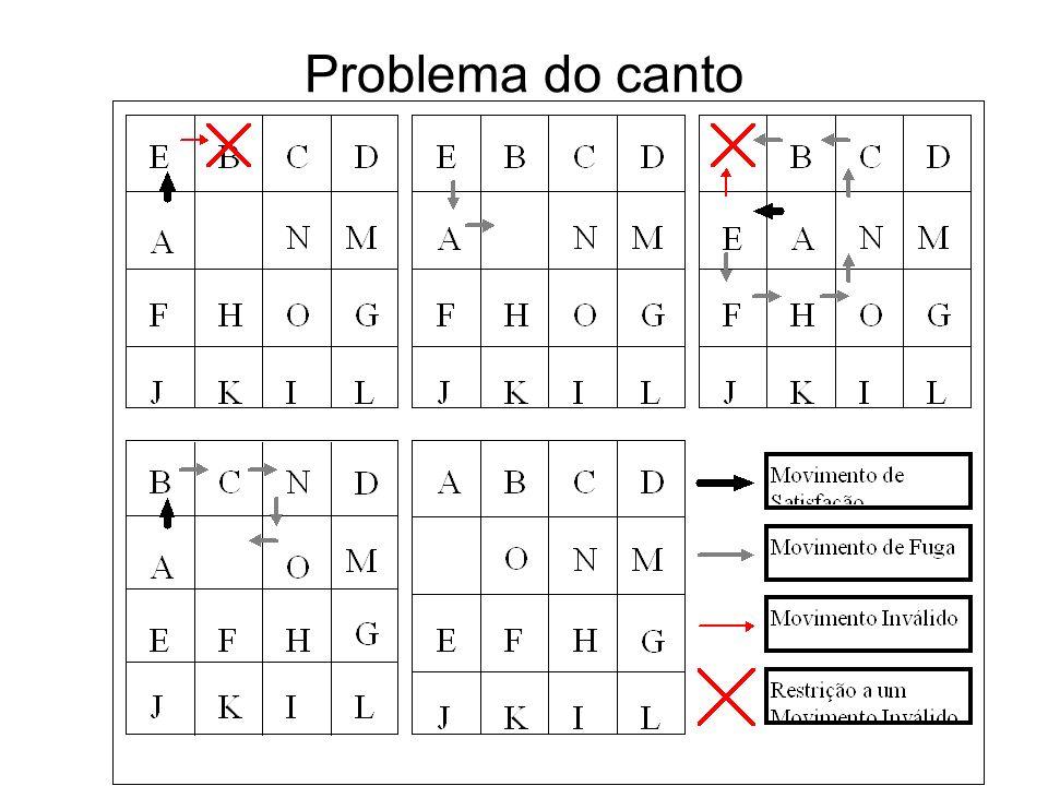 Problema do canto