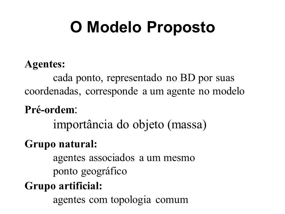 O Modelo Proposto Agentes: cada ponto, representado no BD por suas coordenadas, corresponde a um agente no modelo Pré-ordem : importância do objeto (m