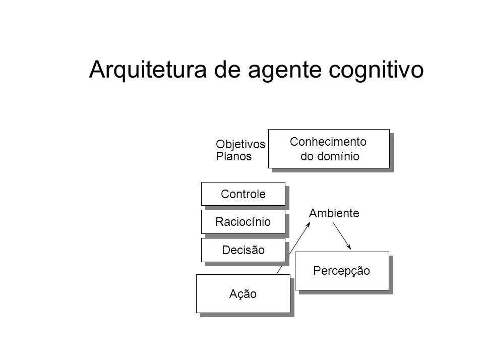 Arquitetura de agente cognitivo Controle Conhecimento do domínio Conhecimento do domínio Percepção Objetivos Planos Ambiente Ação Raciocínio Decisão