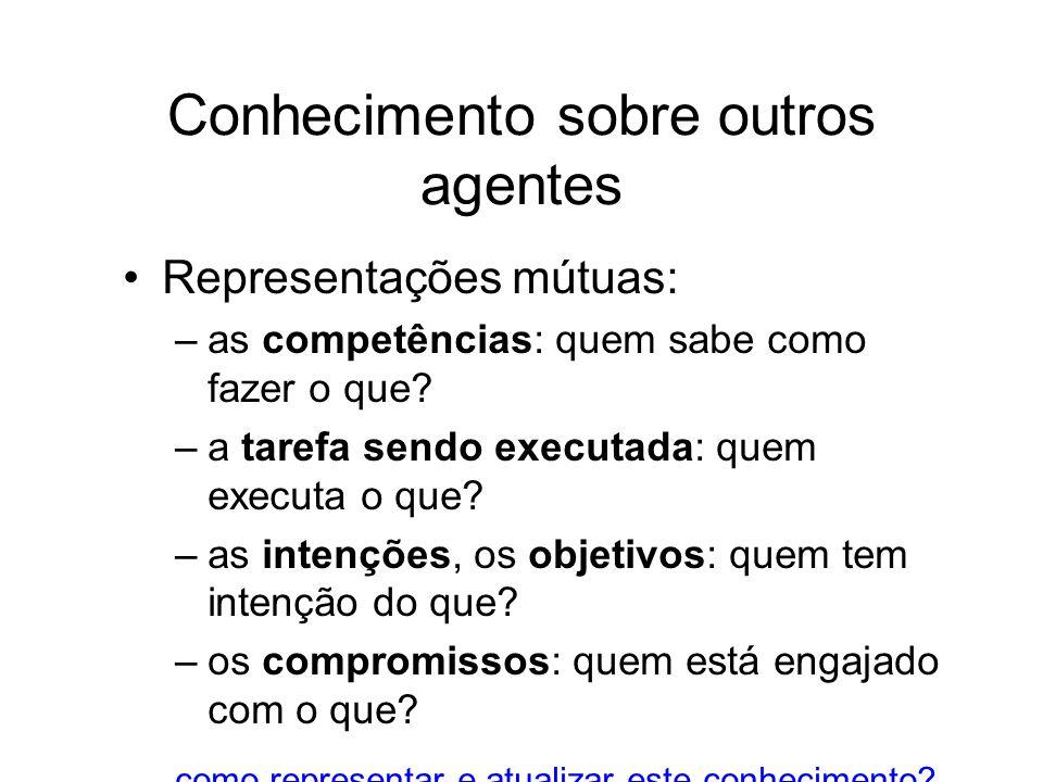 Conhecimento sobre outros agentes Representações mútuas: –as competências: quem sabe como fazer o que? –a tarefa sendo executada: quem executa o que?